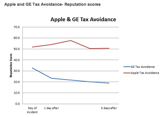 apple_s_tax_evasion_issue_doesn_t_affect_reputation_says_new_study