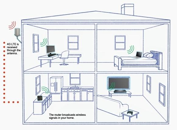 verizon_announce_homefusion_lte_service_for_your_home