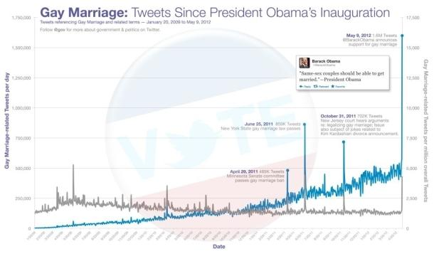 twitter_sees_gay_marriage_tweets_skyrocket_after_obama_s