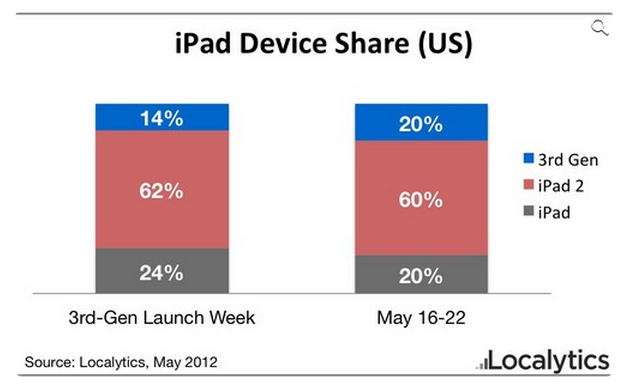 apple_s_new_ipad_has_caught_up_on_the_market_share_of_the_first_gen_ipad