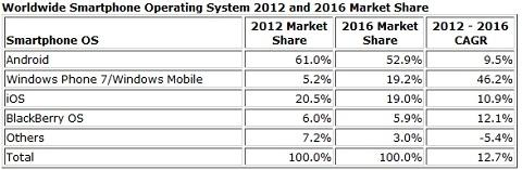 analysts_expect_windows_phone_market_share_to_surpass_that_of_the_iphone