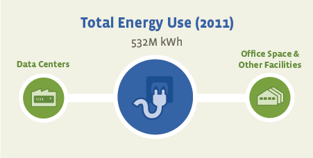 facebook_release_their_2011_energy_usage_report_detailing_your_carbon_footprint
