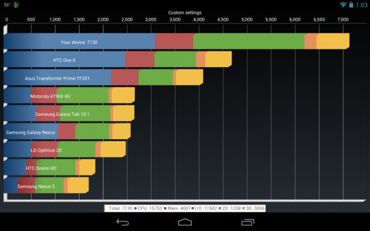 nexus_7_gets_cranked_up_to_1_64ghz_smashes_benchmarks