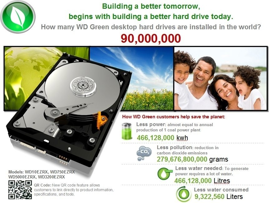 western_digital_have_sold_over_90_million_wd_green_desktop_hard_drives