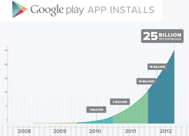 google_play_has_managed_25_billion_app_downloads