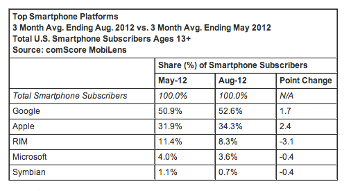 android_and_ios_continue_to_dominate_us_smartphone_market