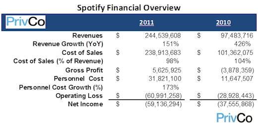leakedtt_spotify_s_financial_numbers_have_reportedly_hit_the_web_can_t_make_a_profit