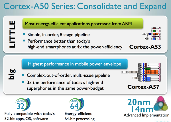 arm_enters_64_bit_race_introduces_new_cortex_a50_series