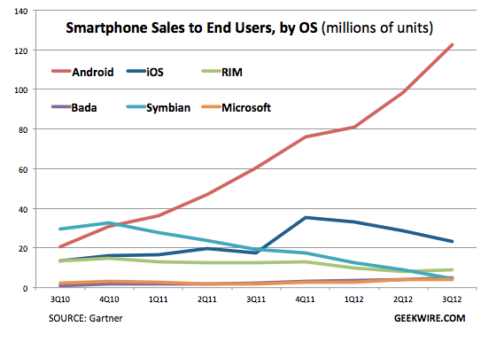 android_continues_to_dominate_q3_sees_122_million_sold_just_24_million_iphones_and_if_it_counts_4_million_windows_phones