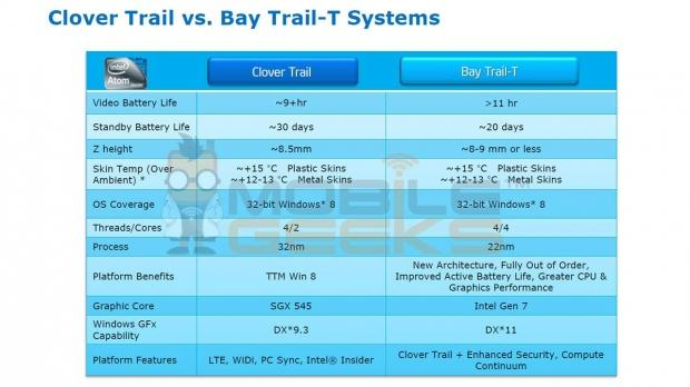 leakedtt_details_on_intel_s_next_gen_atom_tablet_chips_bay_trail_t_and_valley_view_t