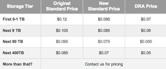 google_updates_pricing_for_cloud_storage_drops_it_20