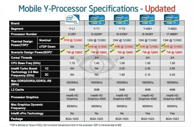 reporttt_intel_to_release_rumored_lower_tdp_ivy_bridge_chips_1q2013_we_have_leaked_roadmap
