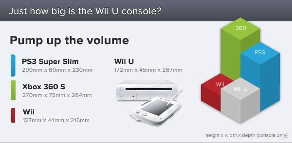 nintendo_wii_u_is_the_most_energy_efficient_of_the_current_consoles