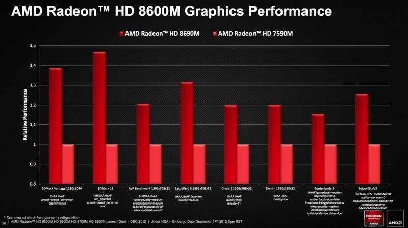 amd_radeon_hd_8000m_series_gets_detailed_numbers_and_specs_galore