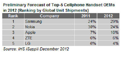 samsung_takes_top_spot_for_cellphone_brands_away_from_nokia_in_2012