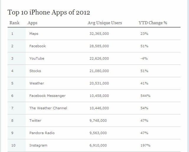 reporttt_apple_maps_is_the_most_popular_iphone_app_in_2012