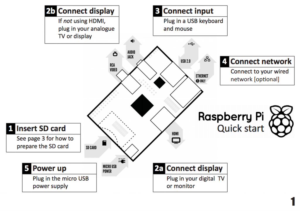 rasberry_pi_releases_quick_start_guide_to_help_jump_start_your_projects