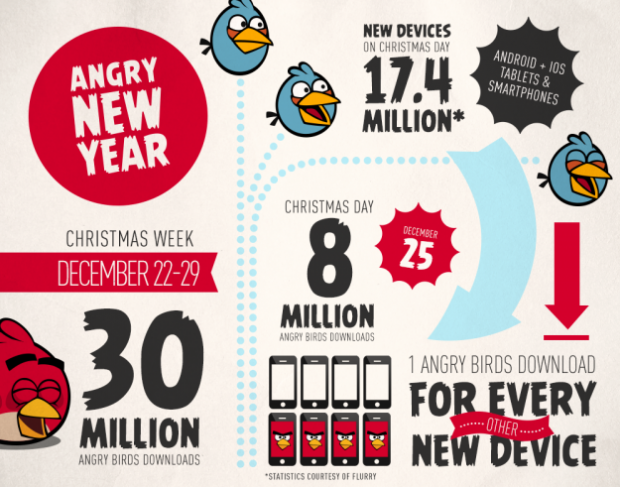 angry_birds_sees_8_million_downloads_on_christmas_day_one_for_every_other_new_device