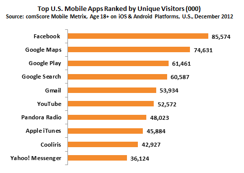 google_smashes_the_mobile_app_market_with_5_of_the_top_6_apps_in_the_us
