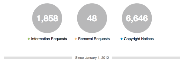 twitter_complied_with_69_of_us_data_requests
