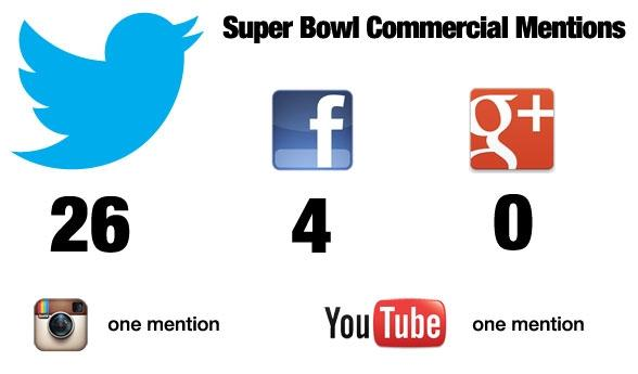 twitter_dominates_social_media_during_super_bowl_2013