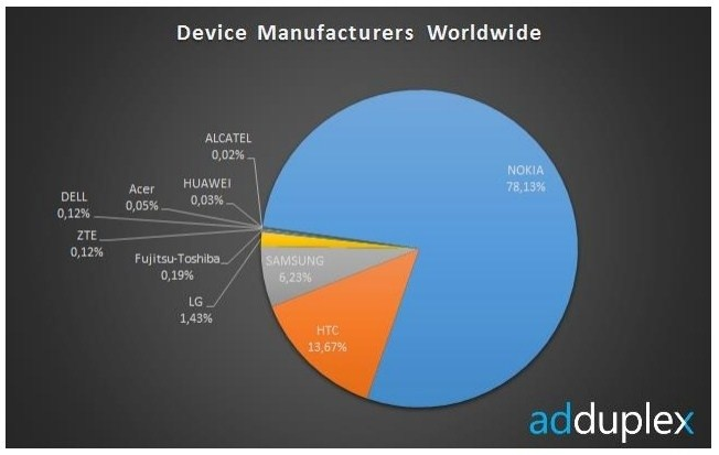 nokia_is_the_top_windows_phone_manufacturer_usage_data_says_they_have_75_of_the_market