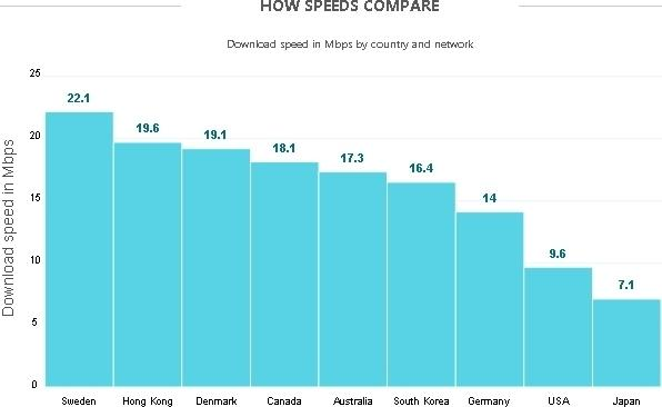 opensignal_data_says_sweden_has_fastest_4g_lte_us_comes_in_8th