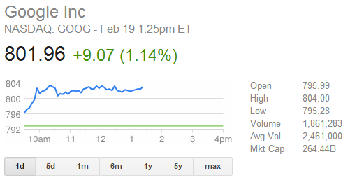 google_s_stock_hits_record_high_of_800