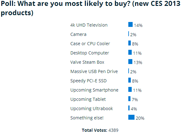 poll_results_what_are_you_most_likely_to_buy_new_ces_2013_products