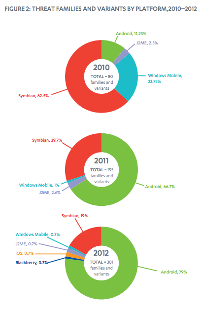 android_malware_numbers_are_staggering_with_the_os_accounted_for_79_of_all_mobile_malware_in_2012