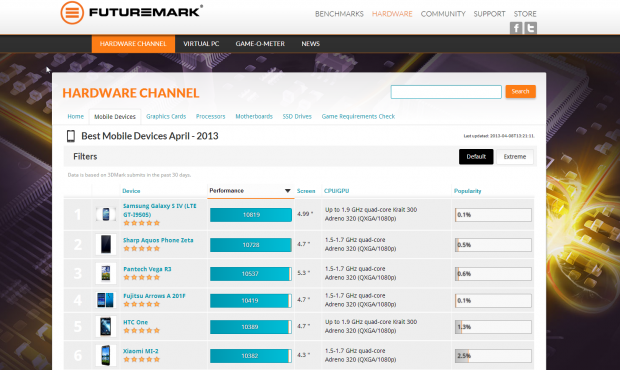 futuremark_unveils_mobile_hardware_channel_powered_by_3dmark