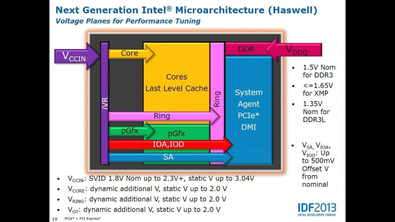 intel_details_haswell_overclocking_at_idf_beijing_not_too_much_different_from_ivy_bridge