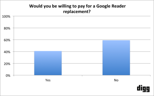 digg_s_replacement_for_google_reader_to_enter_beta_in_june_survey_finds_40_of_respondents_willing_to_pay