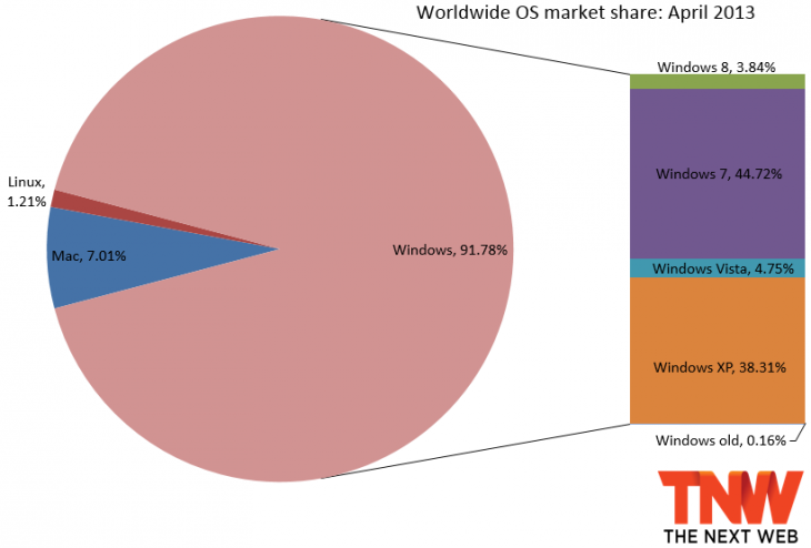 windows_8_now_takes_3_84_os_market_share_still_isn_t_doing_well_at_all