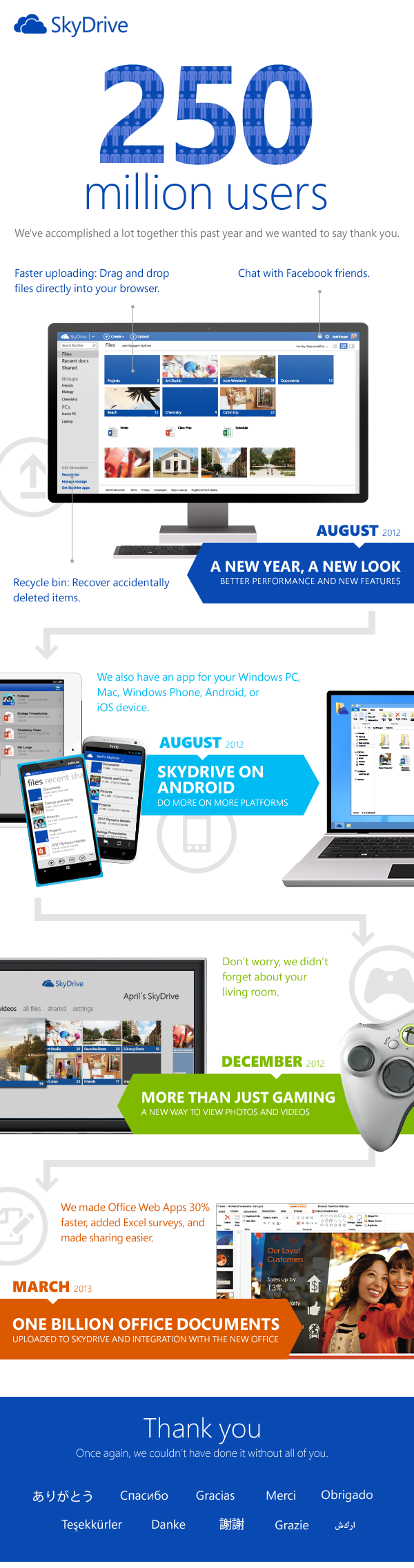 microsoft_announces_over_250m_skydrive_users_50m_added_since_windows_8