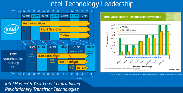 Intel has made no delays for its 10nm process technology