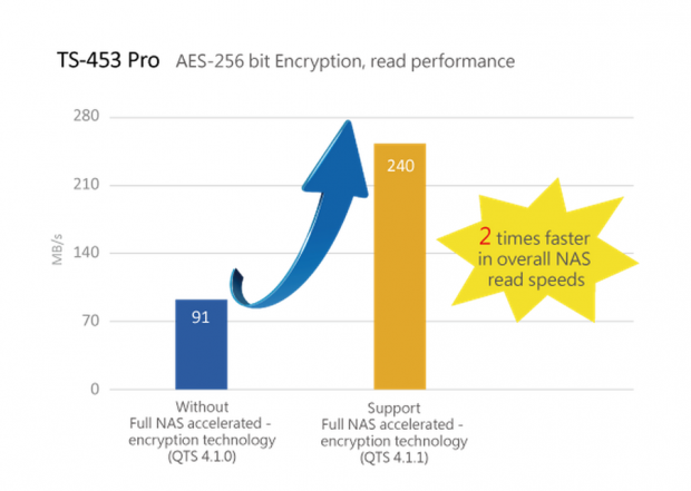 QNAP announces NAS accelerated-encryption for selected Turbo models