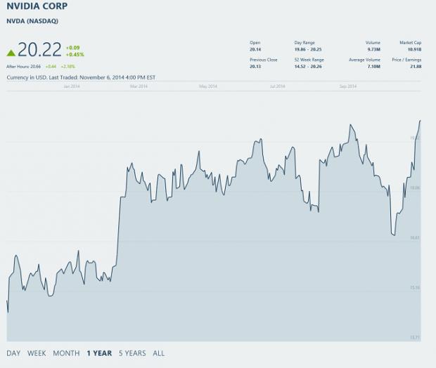 NVIDIA enjoys record Q3 revenues, with GeForce GPU revenues up 36%