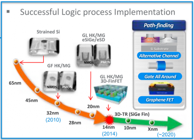 Samsung enters volume production using its 14nm FinFET process