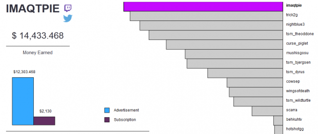How much do Twitch TV streamers really make? Here's an answer
