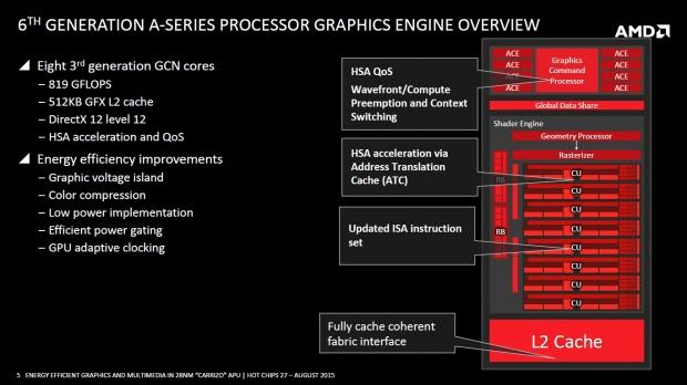 AMD playing the rebranding game again with Radeon M400