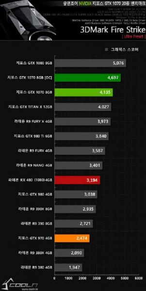 Leaked benchmarks see the Radeon RX 480 beating the GeForce