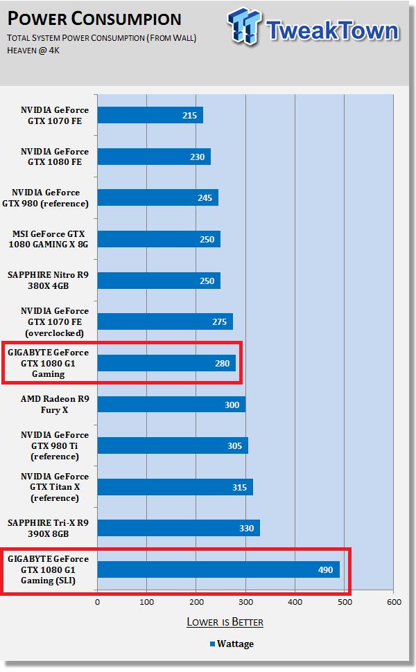 2 x GIGABYTE GeForce GTX 1080 G1 Gaming cards in SLI use