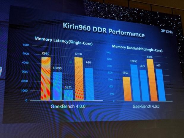 Huawei reveals high-end Kirin 960 SoC