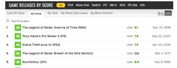 New Zelda hits #4 on Metacritic's best games of all time