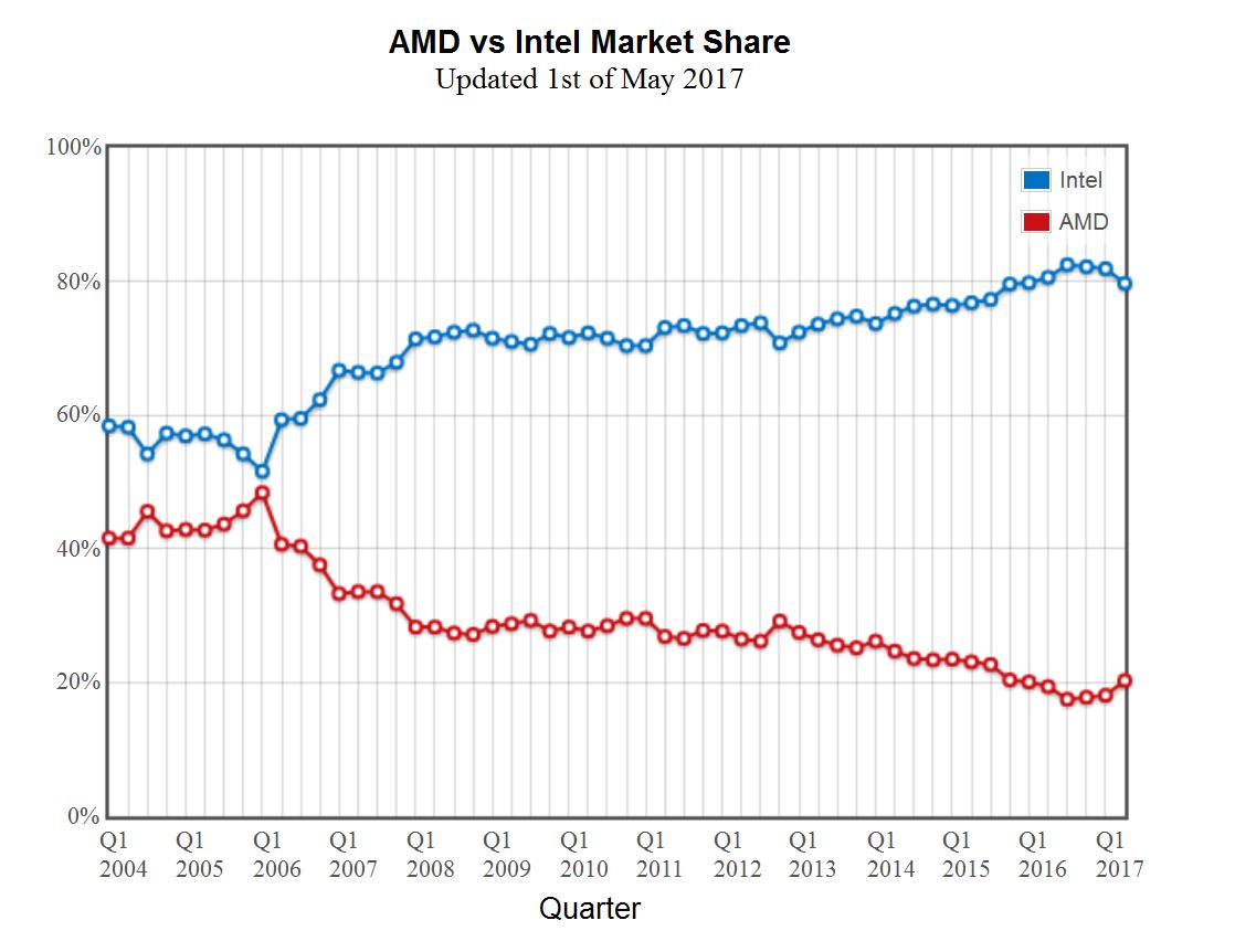 Amd Takes Cpu Market Share From Intel Thanks To Ryzen Tweaktown