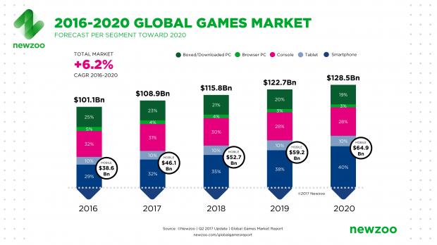 Games industry to earn $108 9 billion in 2017