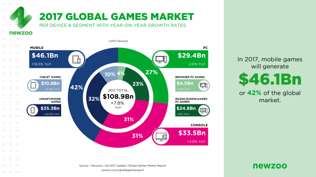 Browser games to make up 15% of PC gaming 2017 revenues