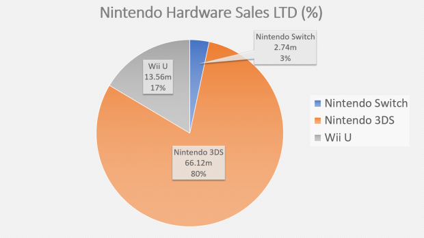 Nintendo kills New 3DS production in Japan