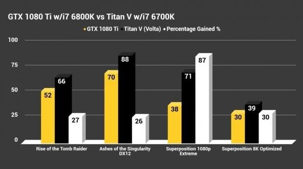 TITAN V benched against GTX 1080 Ti: $2999 versus $699